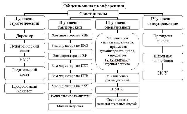 Организационная структура ОУ